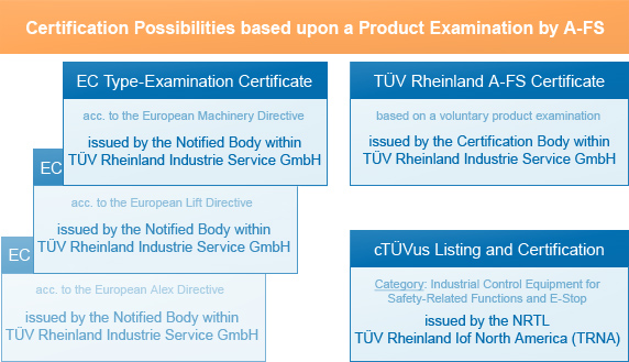 Certification Possibilities